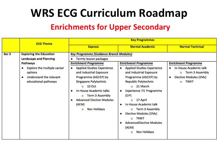 ECG enrichment for US
